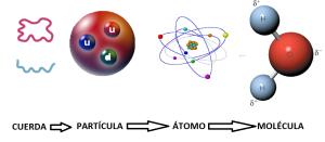 Esquema cuerda particula atomo molecula
